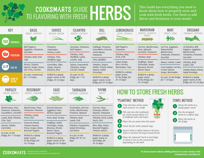 Herb cooking guide